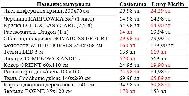 цены в Польше